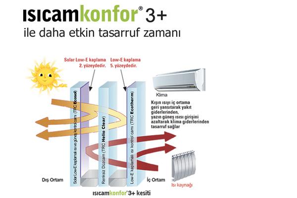 Isıcam Konfor 3+